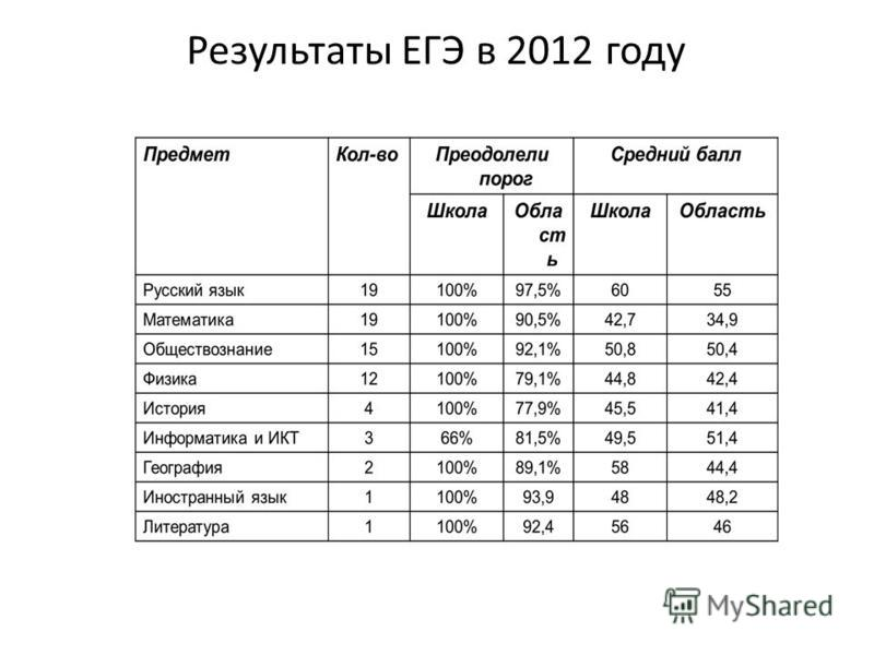 Результаты ЕГЭ в 2012 году