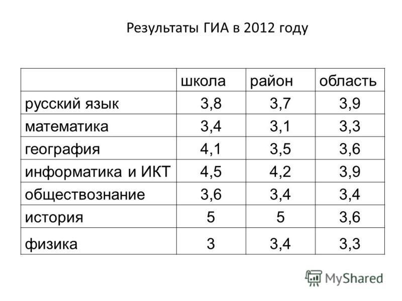 Результаты ГИА в 2012 году школа район область русский язык 3,83,73,9 математика 3,43,13,3 география 4,13,53,6 информатика и ИКТ4,54,23,9 обществознание 3,63,4 история 553,6 физика 33,43,3
