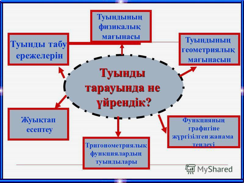 Туынды тарауында не үйрендік? Туындының физикалық мағынасы Туындының геометриялық мағынасын Жуықтап есептеу Функцияның графигіне жүргізілген жанама теңдеуі Тригонометриялық функциялардың туындылары Туынды табу ережелерін
