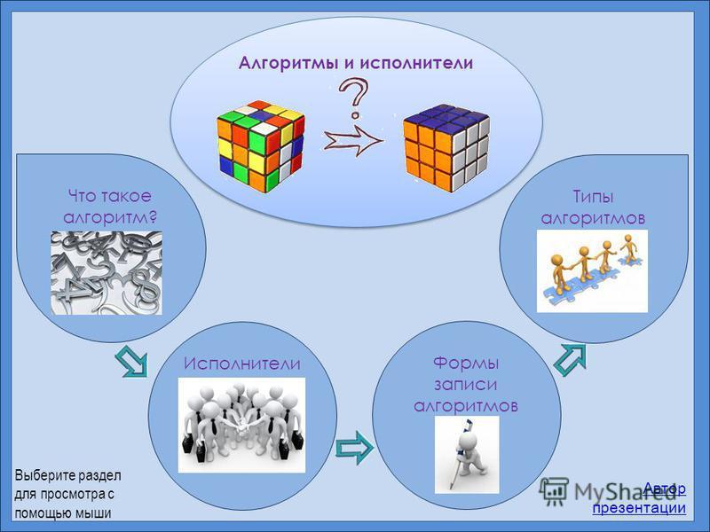 Алгоритмы и исполнители Что такое алгоритм? Исполнители Формы записи алгоритмов Типы алгоритмов Автор презентации Выберите раздел для просмотра с помощью мыши