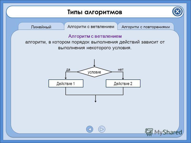 Типы алгоритмов Линейный алгоритм Алгоритм с ветвлением Алгоритм с повторениями Алгоритм с ветвлением алгоритм, в котором порядок выполнения действий зависит от выполнения некоторого условия. условие Действие 1Действие 2 данет