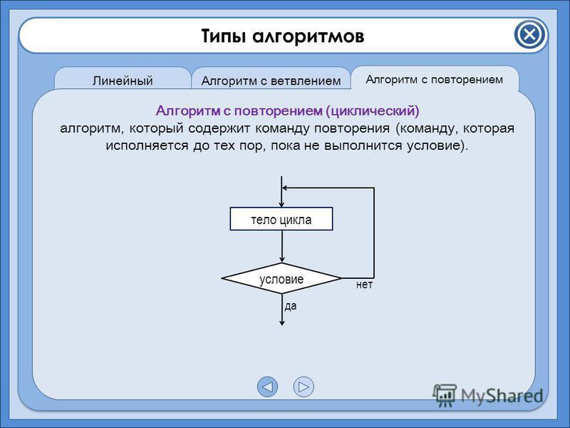 Типы алгоритмов Линейный алгоритм Алгоритм с ветвлением Алгоритм с повторением Алгоритм с повторением (циклический) алгоритм, который содержит команду повторения (команду, которая исполняется до тех пор, пока не выполнится условие). условие тело цикл