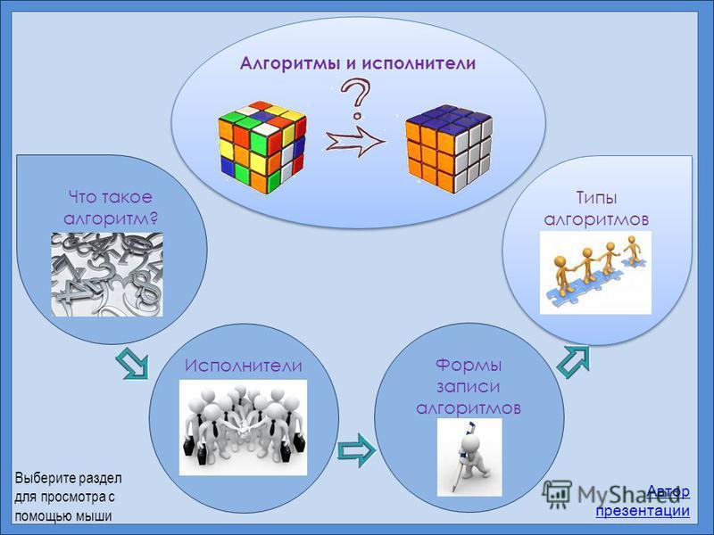Алгоритмы и исполнители Что такое алгоритм? Исполнители Формы записи алгоритмов Типы алгоритмов Типы алгоритмов Автор презентации Выберите раздел для просмотра с помощью мыши