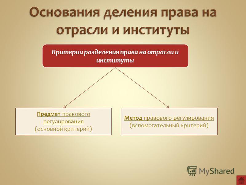 Критерии разделения права на отрасли и институты Предмет правового регулирования (основной критерий) Метод правового регулирования (вспомогательный критерий)