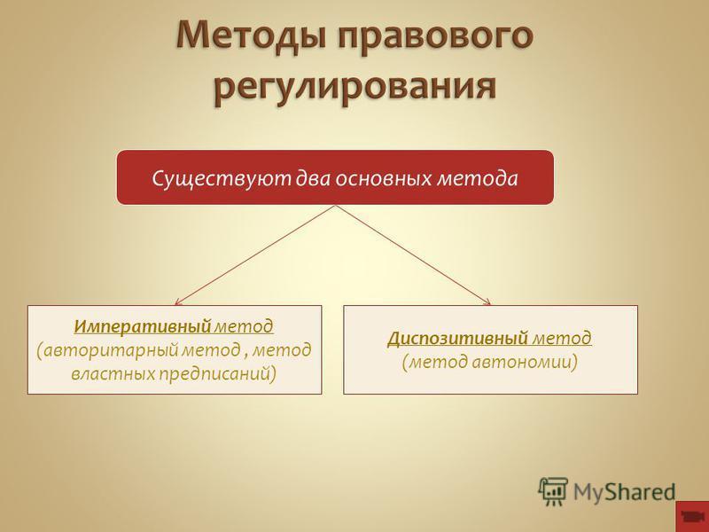Существуют два основных метода Императивный метод (авторитарный метод, метод властных предписаний) Диспозитивный метод (метод автономии)