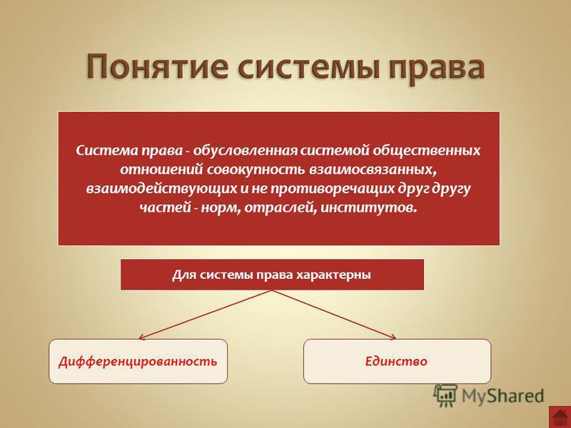 Система права - обусловленная системой общественных отношений совокупность взаимосвязанных, взаимодействующих и не противоречащих друг другу частей - норм, отраслей, институтов. Для системы права характерны Дифференцированность Единство