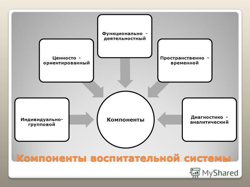 Компоненты воспитательной системы Компоненты Индивидуально- групповой Ценносто - ориентированный Функционально - деятельностный Пространственно - временной Диагностико - аналитический