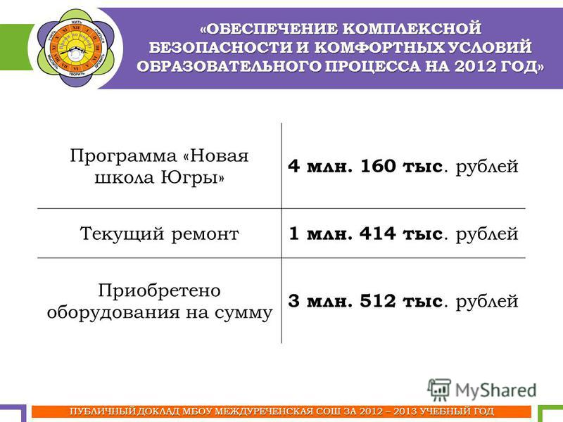 «ОБЕСПЕЧЕНИЕ КОМПЛЕКСНОЙ БЕЗОПАСНОСТИ И КОМФОРТНЫХ УСЛОВИЙ ОБРАЗОВАТЕЛЬНОГО ПРОЦЕССА НА 2012 ГОД» ПУБЛИЧНЫЙ ДОКЛАД МБОУ МЕЖДУРЕЧЕНСКАЯ СОШ ЗА 2012 – 2013 УЧЕБНЫЙ ГОД Программа «Новая школа Югры» 4 млн. 160 тыс. рублей Текущий ремонт 1 млн. 414 тыс. р