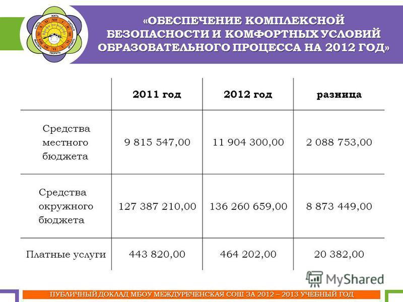 «ОБЕСПЕЧЕНИЕ КОМПЛЕКСНОЙ БЕЗОПАСНОСТИ И КОМФОРТНЫХ УСЛОВИЙ ОБРАЗОВАТЕЛЬНОГО ПРОЦЕССА НА 2012 ГОД» ПУБЛИЧНЫЙ ДОКЛАД МБОУ МЕЖДУРЕЧЕНСКАЯ СОШ ЗА 2012 – 2013 УЧЕБНЫЙ ГОД 2011 год 2012 год разница Средства местного бюджета 9 815 547,0011 904 300,002 088 7