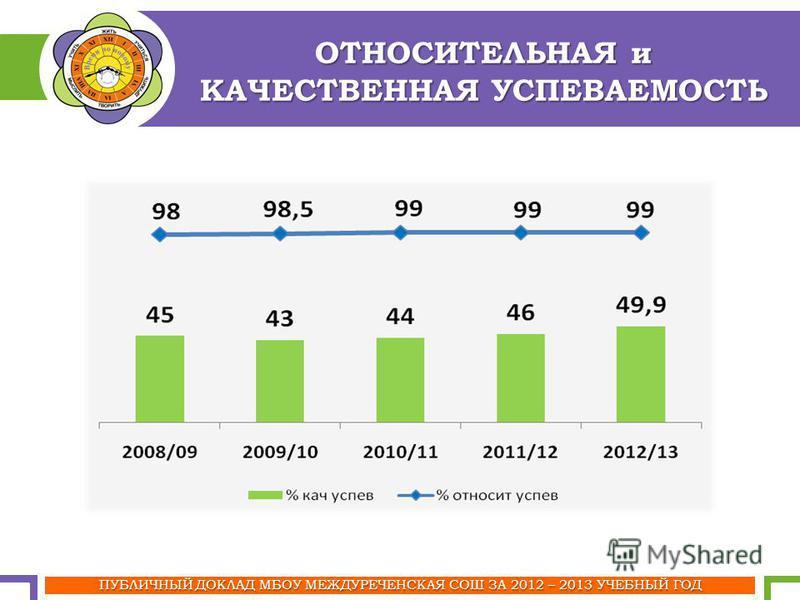 ОТНОСИТЕЛЬНАЯ и КАЧЕСТВЕННАЯ УСПЕВАЕМОСТЬ ПУБЛИЧНЫЙ ДОКЛАД МБОУ МЕЖДУРЕЧЕНСКАЯ СОШ ЗА 2012 – 2013 УЧЕБНЫЙ ГОД