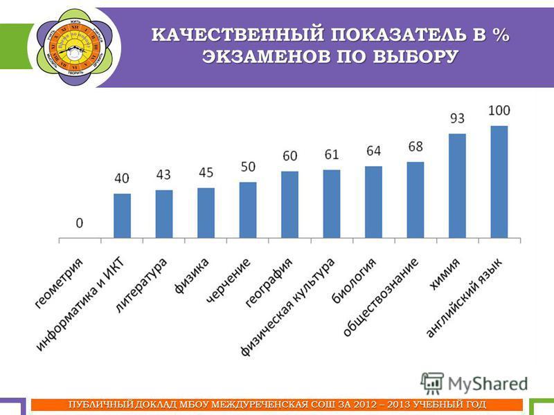 КАЧЕСТВЕННЫЙ ПОКАЗАТЕЛЬ В % ЭКЗАМЕНОВ ПО ВЫБОРУ ПУБЛИЧНЫЙ ДОКЛАД МБОУ МЕЖДУРЕЧЕНСКАЯ СОШ ЗА 2012 – 2013 УЧЕБНЫЙ ГОД