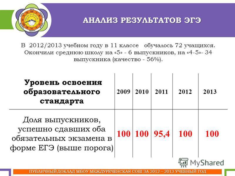 АНАЛИЗ РЕЗУЛЬТАТОВ ЭГЭ Уровень освоения образовательного стандарта 2009201020112012 2013 Доля выпускников, успешно сдавших оба обязательных экзамена в форме ЕГЭ (выше порога) 100 95,4100 ПУБЛИЧНЫЙ ДОКЛАД МБОУ МЕЖДУРЕЧЕНСКАЯ СОШ ЗА 2012 – 2013 УЧЕБНЫЙ