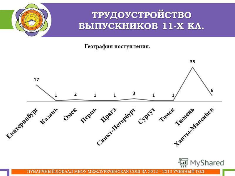 ТРУДОУСТРОЙСТВО ВЫПУСКНИКОВ 11-Х КЛ. ПУБЛИЧНЫЙ ДОКЛАД МБОУ МЕЖДУРЕЧЕНСКАЯ СОШ ЗА 2012 – 2013 УЧЕБНЫЙ ГОД
