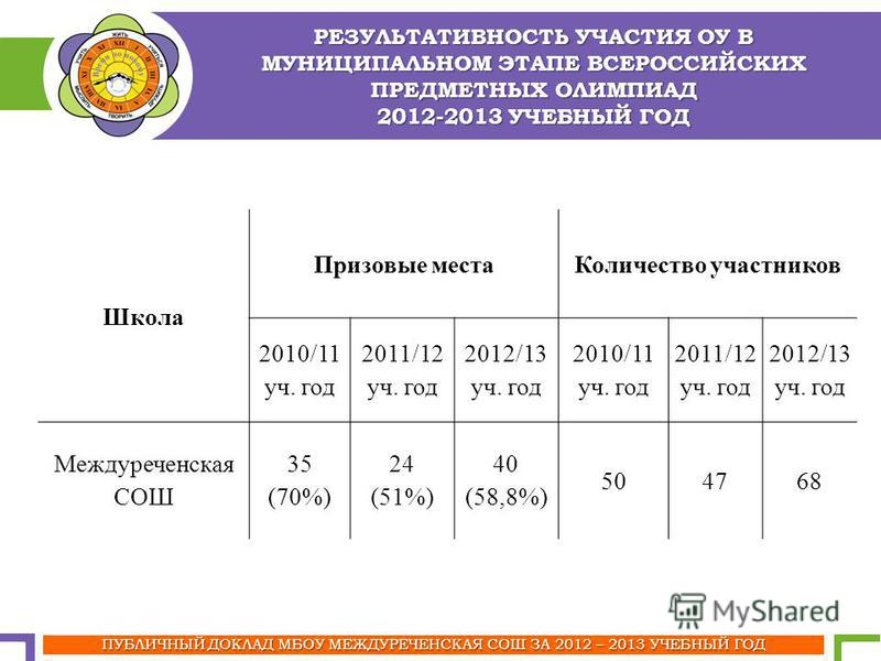 РЕЗУЛЬТАТИВНОСТЬ УЧАСТИЯ ОУ В МУНИЦИПАЛЬНОМ ЭТАПЕ ВСЕРОССИЙСКИХ ПРЕДМЕТНЫХ ОЛИМПИАД 2012-2013 УЧЕБНЫЙ ГОД ПУБЛИЧНЫЙ ДОКЛАД МБОУ МЕЖДУРЕЧЕНСКАЯ СОШ ЗА 2012 – 2013 УЧЕБНЫЙ ГОД Школа Призовые места Количество участников 2010/11 уч. год 2011/12 уч. год 2