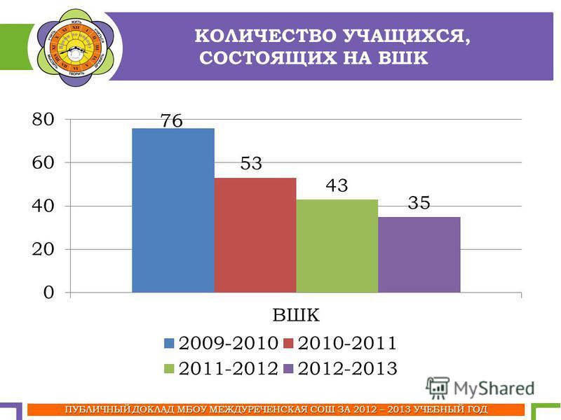 КОЛИЧЕСТВО УЧАЩИХСЯ, СОСТОЯЩИХ НА ВШК ПУБЛИЧНЫЙ ДОКЛАД МБОУ МЕЖДУРЕЧЕНСКАЯ СОШ ЗА 2012 – 2013 УЧЕБНЫЙ ГОД