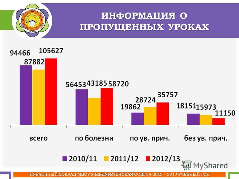 ИНФОРМАЦИЯ О ПРОПУЩЕННЫХ УРОКАХ ПУБЛИЧНЫЙ ДОКЛАД МБОУ МЕЖДУРЕЧЕНСКАЯ СОШ ЗА 2012 – 2013 УЧЕБНЫЙ ГОД