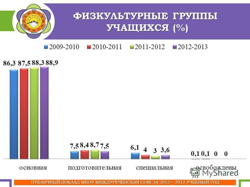 ПУБЛИЧНЫЙ ДОКЛАД МБОУ МЕЖДУРЕЧЕНСКАЯ СОШ ЗА 2012 – 2013 УЧЕБНЫЙ ГОД ФИЗКУЛЬТУРНЫЕ ГРУППЫ УЧАЩИХСЯ (%)