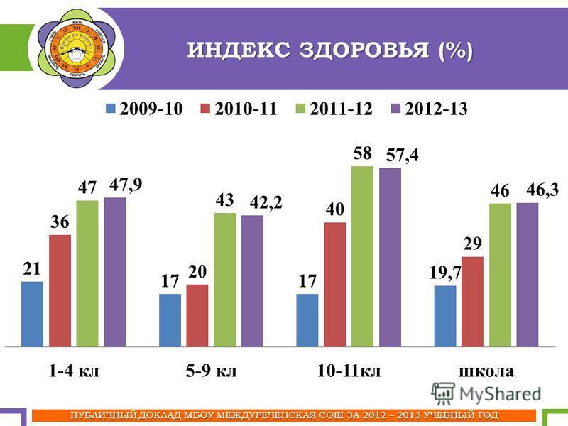 ПУБЛИЧНЫЙ ДОКЛАД МБОУ МЕЖДУРЕЧЕНСКАЯ СОШ ЗА 2012 – 2013 УЧЕБНЫЙ ГОД ИНДЕКС ЗДОРОВЬЯ (%)