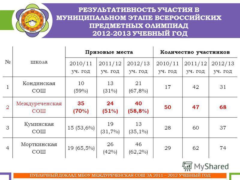 ПУБЛИЧНЫЙ ДОКЛАД МБОУ МЕЖДУРЕЧЕНСКАЯ СОШ ЗА 2011 – 2012 УЧЕБНЫЙ ГОД РЕЗУЛЬТАТИВНОСТЬ УЧАСТИЯ В МУНИЦИПАЛЬНОМ ЭТАПЕ ВСЕРОССИЙСКИХ ПРЕДМЕТНЫХ ОЛИМПИАД 2012-2013 УЧЕБНЫЙ ГОД школа Призовые места Количество участников 2010/11 уч. год 2011/12 уч. год 2012