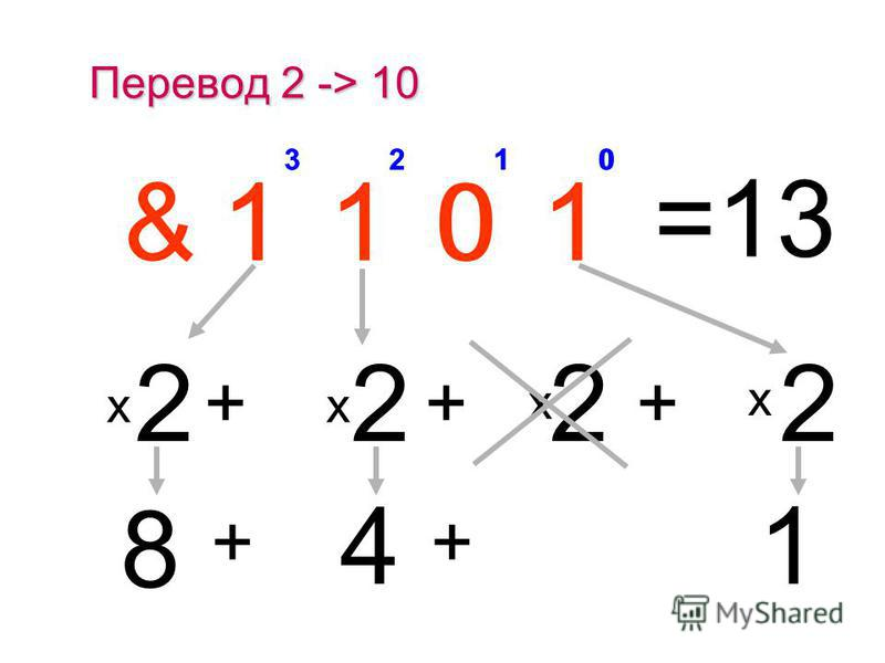 Двоичная система счисления 0*10*10*10*1 1*21*21*21*2 0*40*40*40*4 1*81*81*81*8 + + + &1010 = 0208 + + + 0123 i 0101 aiai например, & 1010 – число в двоичной системе счисления 1248 xixi + a 0 *x 0 + a 1 *x 1 a 3 *x 3 + a 2 *x 2 a 3 a 2 a 1 a 0 = 20202