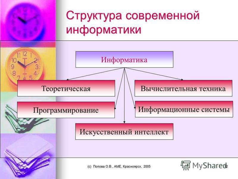 (c) Попова О.В., AME, Красноярск, 200511 Информатика наука об информации и технических средствах ее сбора, хранения, обработки, передачи.