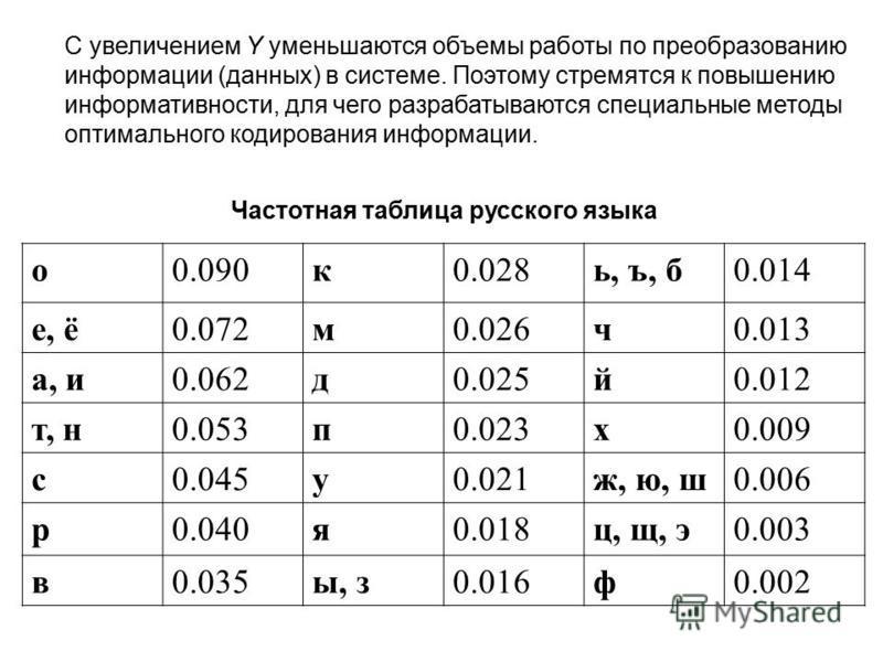 (c) Попова О.В., AME, Красноярск, 200565 Коэффициент информативности (информационная плотность, лаконичность) Коэффициент информативности сообщения определяется отношением количества информации к объему данных (длине кода): Коэффициент информативност