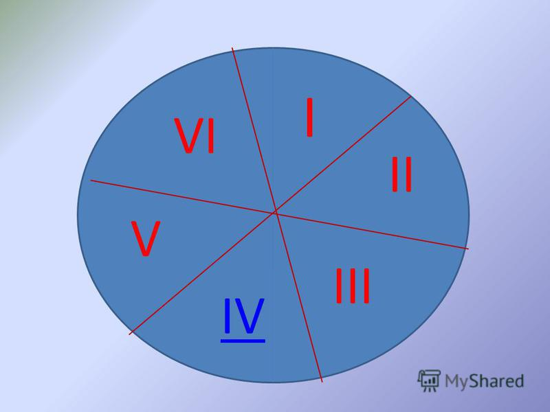 I II III IV V VI