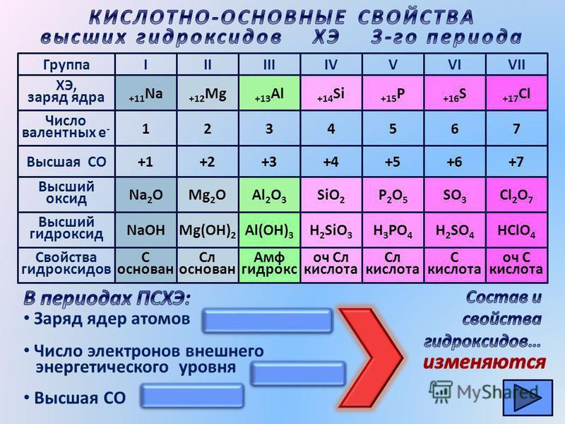 NaOH Группа Число валентных е - Mg(OH) 2 Al(OH) 3 H 2 SiO 3 H 3 PO 4 H 2 SO 4 HClO 4 ХЭ, заряд ядра Высшая СО Высший оксид Высший гидроксид Свойства гидроксидов IIIIIIIVVVIVII +11 Na +12 Mg +13 Al +14 Si +15 P +16 S +17 Cl 12345 +1+3+2+4+5 67 Na 2 OM
