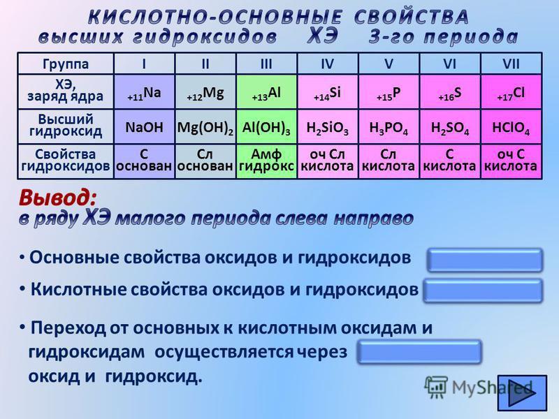 Группа ХЭ, заряд ядра IIIIIIIVVVIVII +11 Na +12 Mg +13 Al +14 Si +15 P +16 S +17 Cl NaOHMg(OH) 2 Al(OH) 3 H 2 SiO 3 H 3 PO 4 H 2 SO 4 HClO 4 Высший гидроксид Свойства гидроксидов С основан Сл основан Амф гидрокс оч Сл кислота Сл кислота С кислота оч
