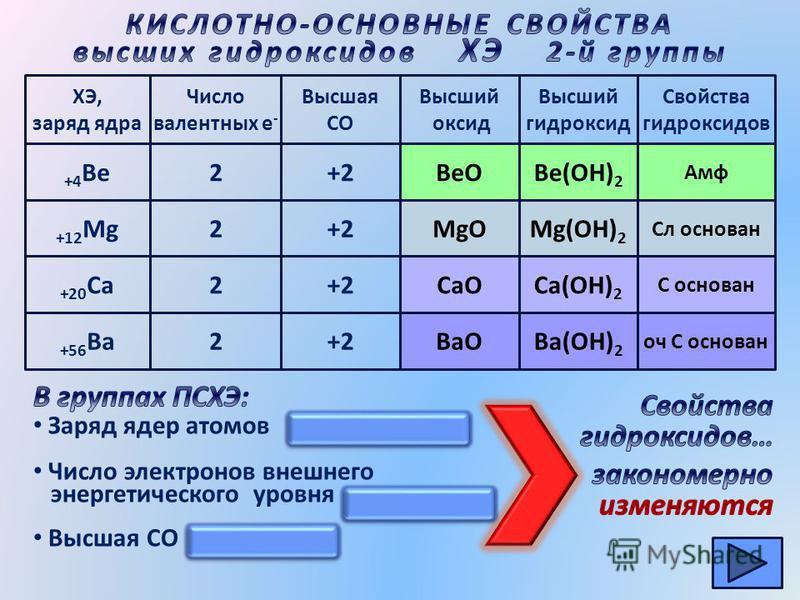 ХЭ, заряд ядра +4 Be Высший гидроксид CaO MgO Высший оксид Высшая СО Число валентных е - 2 +12 Mg +20 Ca +56 Ba BeO 2 2 2 +2 BaOBa(OH) 2 Сa(OH) 2 Mg(OH) 2 Be(OH) 2 Свойства гидроксидов Амф Сл основан С основан оч С основан
