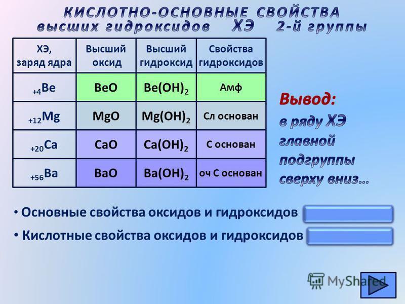 ХЭ, заряд ядра +4 Be +12 Mg +20 Ca +56 Ba Высший гидроксид CaO MgO Высший оксид BeO BaOBa(OH) 2 Сa(OH) 2 Mg(OH) 2 Be(OH) 2 Свойства гидроксидов Амф Сл основан С основан оч С основан Основные свойства оксидов и гидроксидов усиливаются Кислотные свойст