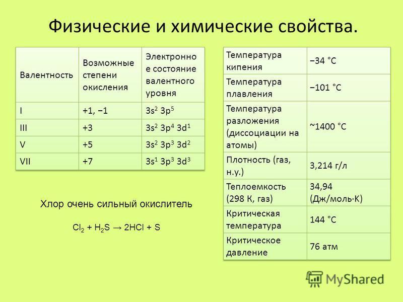 Физические и химические свойства. Хлор очень сильный окислитель Cl 2 + H 2 S 2HCl + S