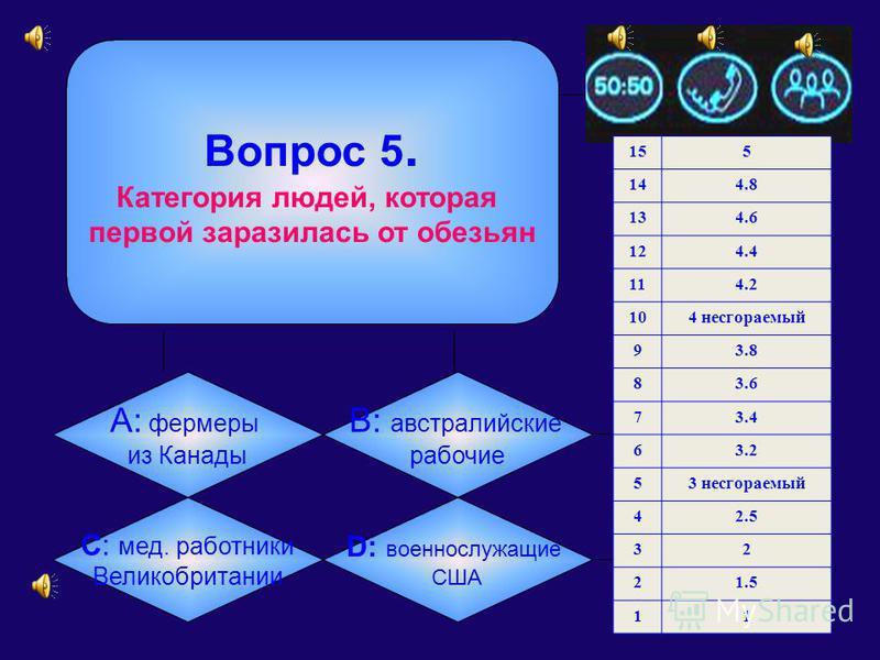 Вопрос 4. Есть ли больные СПИДом в Тавдинском городском округе? А: Да B: Нет C: Нет и не может быть D : Нет, только ВИЧ-инфицированные 155 144.8 134.6 124.4 114.2 104 несгораемый 93.8 83.6 73.4 63.2 53 несгораемый 42.5 32 21.5 11