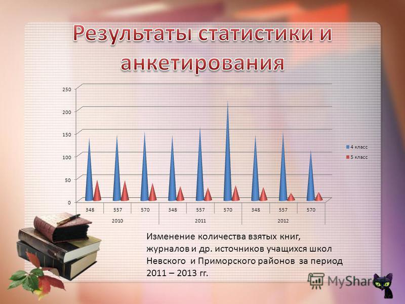 Изменение количества взятых книг, журналов и др. источников учащихся школ Невского и Приморского районов за период 2011 – 2013 гг.