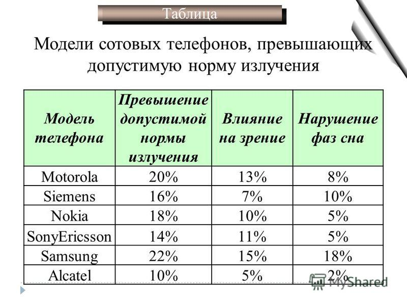 Таблица Модели сотовых телефонов, превышающих допустимую норму излучения Модель телефона Превышение допустимой нормы излучения Влияние на зрение Нарушение фаз сна Motorola20%13%8% Siemens16%7%10% Nokia18%10%5% SonyEricsson14%11%5% Samsung22%15%18% Al