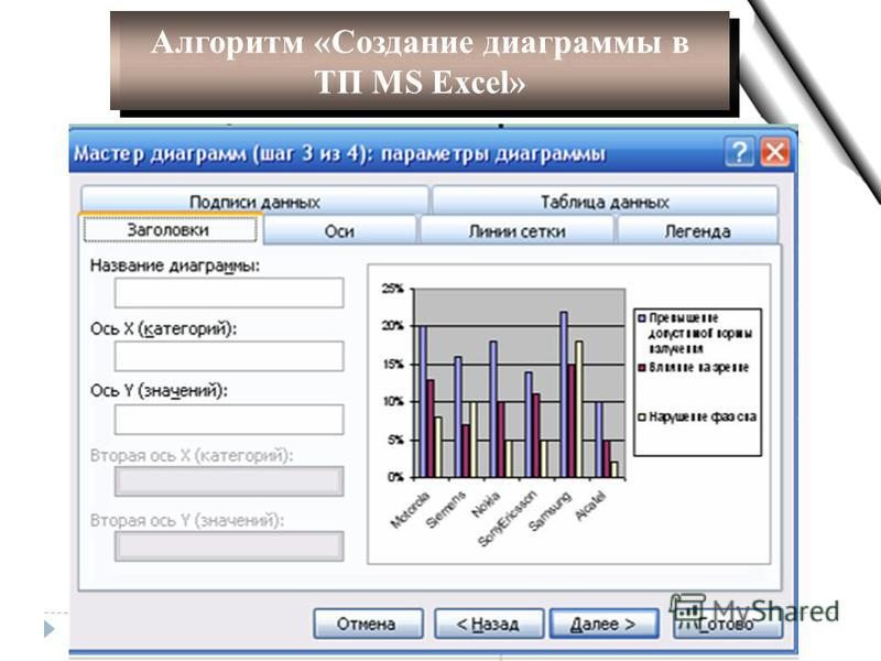 Алгоритм «Создание диаграммы в ТП MS Excel» Алгоритм «Создание диаграммы в ТП MS Excel»