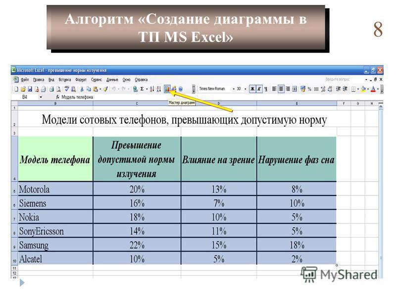 8 Алгоритм «Создание диаграммы в ТП MS Excel» Алгоритм «Создание диаграммы в ТП MS Excel»