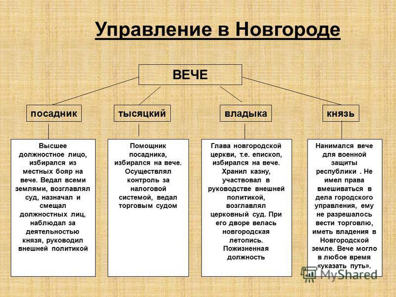 Управление в Новгороде ВЕЧЕ посадниктысяцкий владыкакнязь Высшее должностное лицо, избирался из местных бояр на вече. Ведал всеми землями, возглавлял суд, назначал и смещал должностных лиц, наблюдал за деятельностью князя, руководил внешней политикой