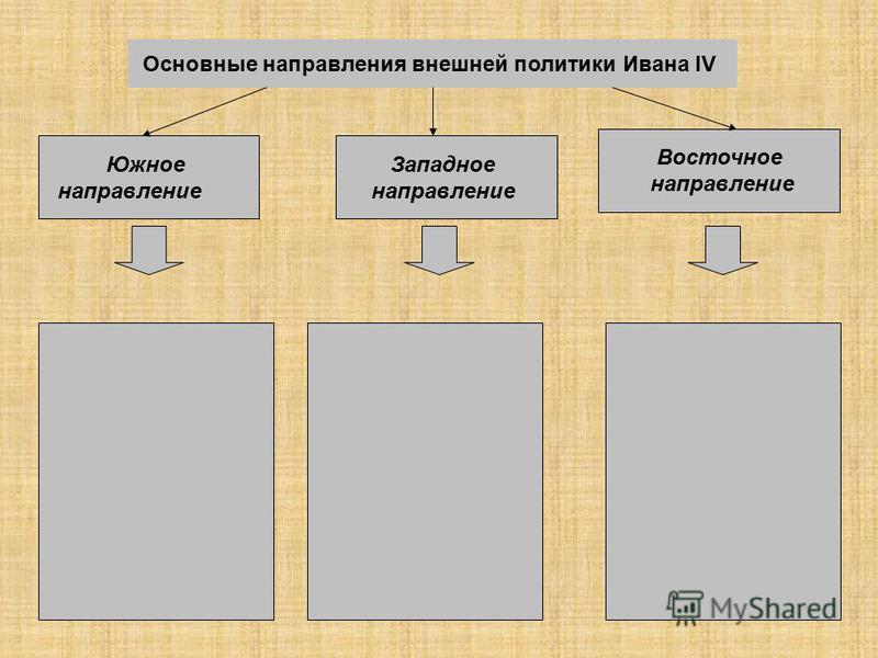 Основные направления внешней политики Ивана IV Южное направление Западное направление Восточное направление