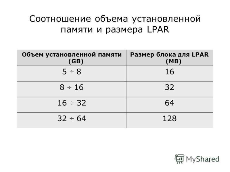 14 Соотношение объема установленной памяти и размера LPAR Объем установленной памяти (GB) Размер блока для LPAR (MB) 5 ÷ 816 8 ÷ 1632 16 ÷ 3264 32 ÷ 64128