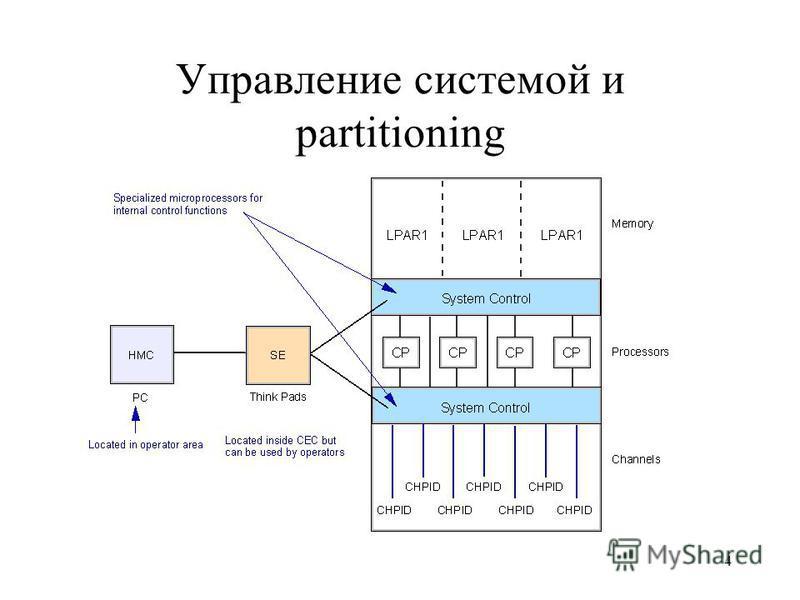 4 Управление системой и partitioning