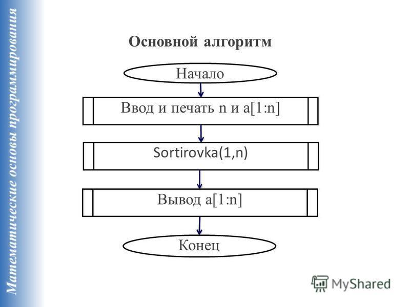 Начало Ввод и печать n и a[1:n] Конец Вывод a[1:n] Sortirovka(1,n) Основной алгоритм