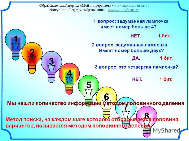 3 1 2 4 5 6 7 8 1 вопрос: задуманная лампочка имеет номер больше 4? Мы нашли количество информации методом половинного деления НЕТ. НЕТ. 1 бит. 2 вопрос: задуманная лампочка Имеет номер больше двух? ДА. ДА. 1 бит. НЕТ. НЕТ. 1 бит. 3 вопрос: это четвё