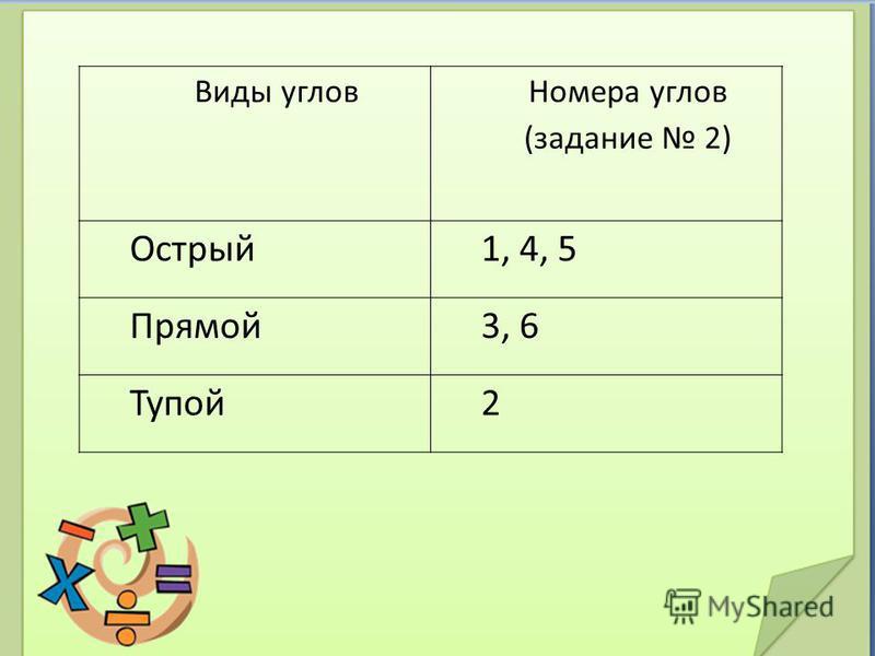 Виды углов Номера углов (задание 2) Острый 1, 4, 5 Прямой 3, 6 Тупой 2
