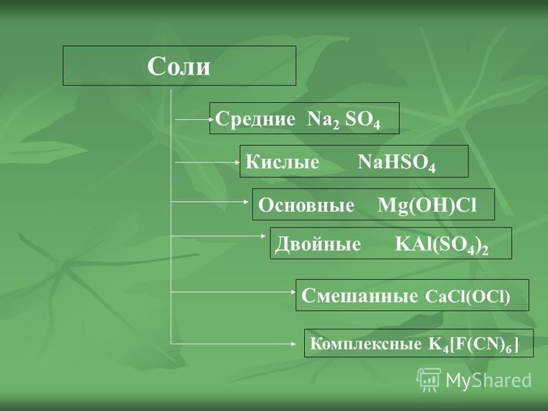 Соли Средние Na 2 SO 4 Кислые NaHSO 4 Двойные KAl(SO 4 ) 2 Смешанные CaCl(OCl) Комплексные K 4 [F(CN) 6 ] Основные Mg(OH)Cl