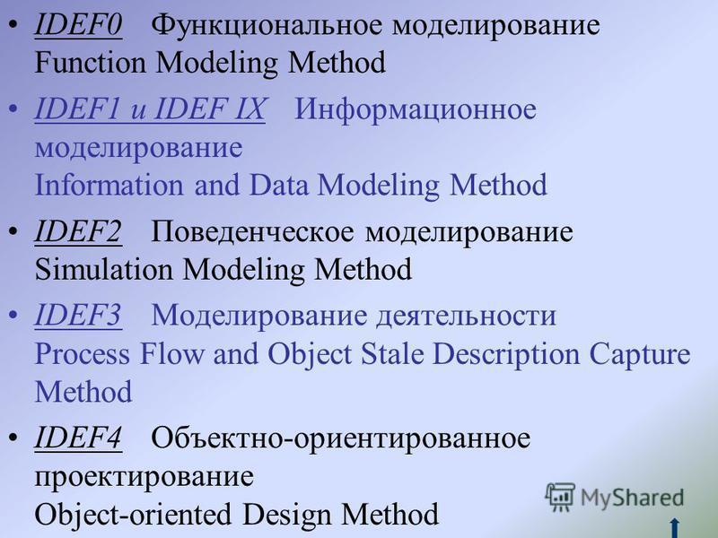 IDEF0Функциональное моделирование Function Modeling Method IDEF1 и IDEF IXИнформационное моделирование Information and Data Modeling Method IDEF2Поведенческое моделирование Simulation Modeling Method IDEF3Моделирование деятельности Process Flow and O