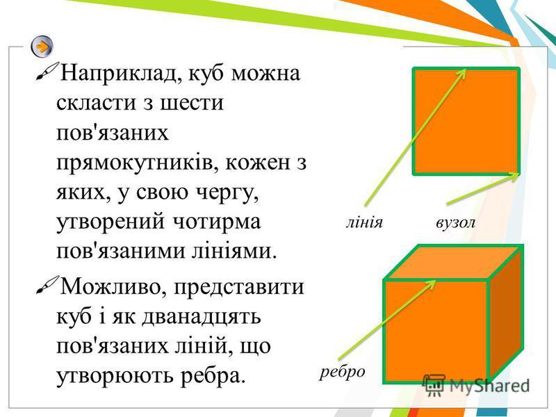 Наприклад, куб можна скласти з шести пов'язаних прямокутників, кожен з яких, у свою чергу, утворений чотирма пов'язаними лініями. Можливо, представити куб і як дванадцять пов'язаних ліній, що утворюють ребра. лініявузол ребро