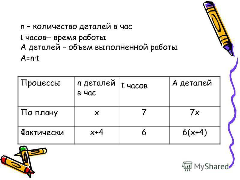 n – количество деталей в час t часов – время работы А деталей – объем выполненной работы A=n t Процессыn деталей в час t часов А деталей По плануx77x7x Фактическиx+466(x+4)