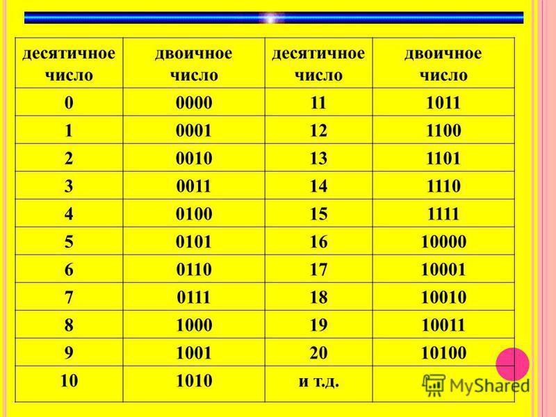десятичное число двоичное число десятичное число двоичное число 00000111011 10001121100 20010131101 30011141110 40100151111 501011610000 601101710001 701111810010 810001910011 910012010100 101010 и т.д.