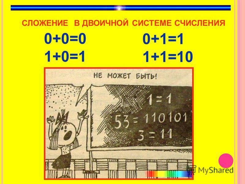 0+0=0 1+0=1 СЛОЖЕНИЕ В ДВОИЧНОЙ СИСТЕМЕ СЧИСЛЕНИЯ 0+1=1 1+1=10